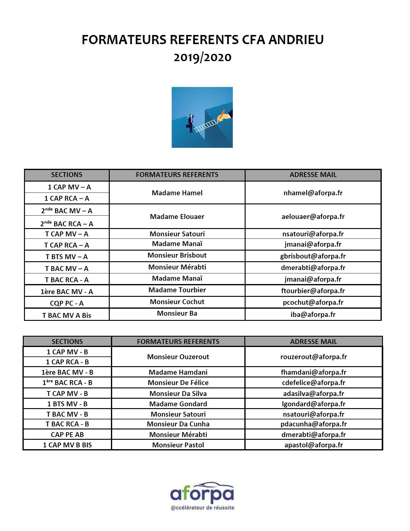 Calendrier Cfa 2020 2019.Liste Des Formateurs Referents Au Cfa Andrieu Aforpa